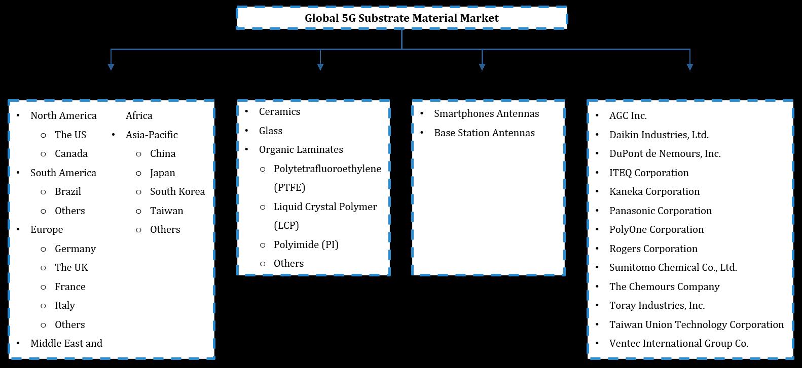 Global 5G Substrate Market Segmentation