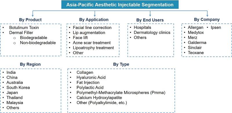 APAC Aesthetic Injectable Market Segmentation