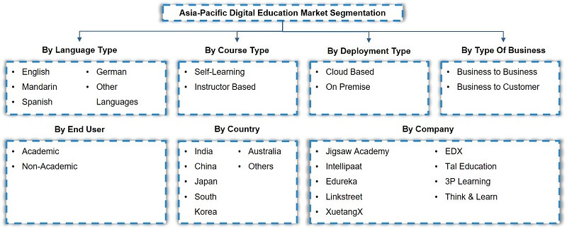 APAC Digital Education Market Segmentation