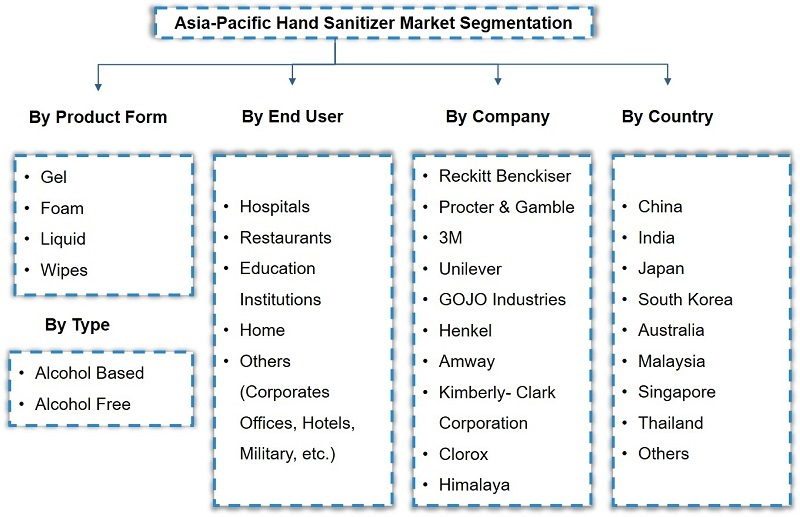 Asia Pacific Hand Sanitizer Market Segmentation