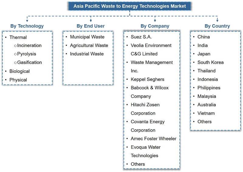 Asia Pacific Waste to Energy Market Segmentation