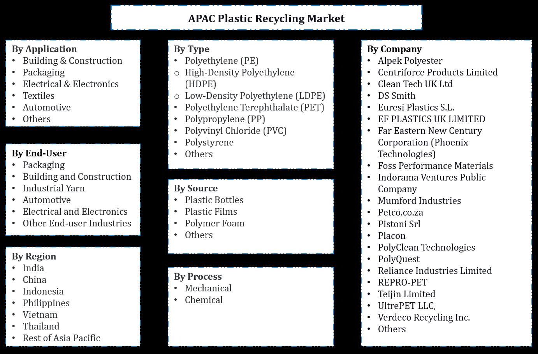 APAC Plastic Recycling Market Segmentation