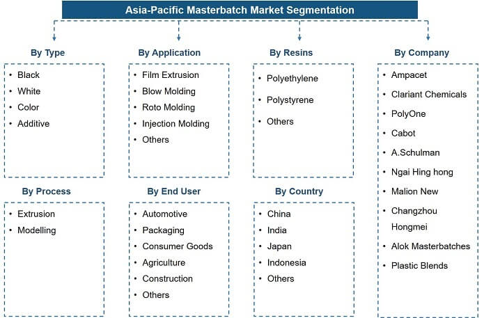 ASPAC Masterbatches Market Segmentation