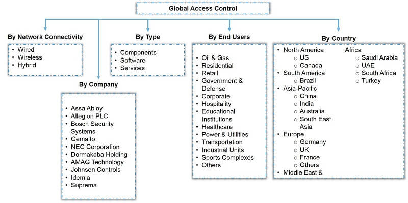 Global Access Control Market Segmentation