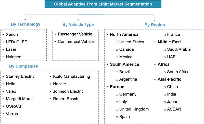 Global Adaptive Front Light Market Segmentation