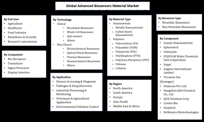 Advanced Biosensor Material Market Segmentation
