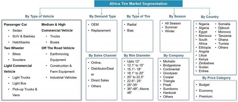 Africa Tire Market Segmentation