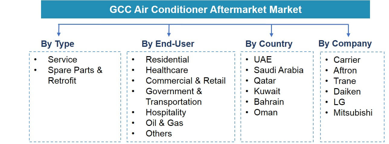 GCC Air Conditioner Aftermarket Segmentation