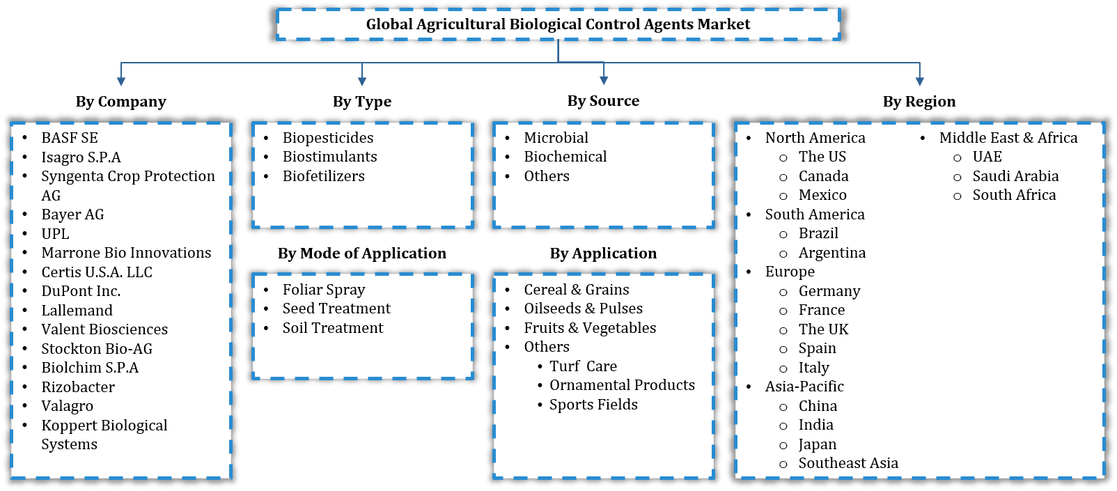 Global Agricultural Biological Control Agents Market Segmentation