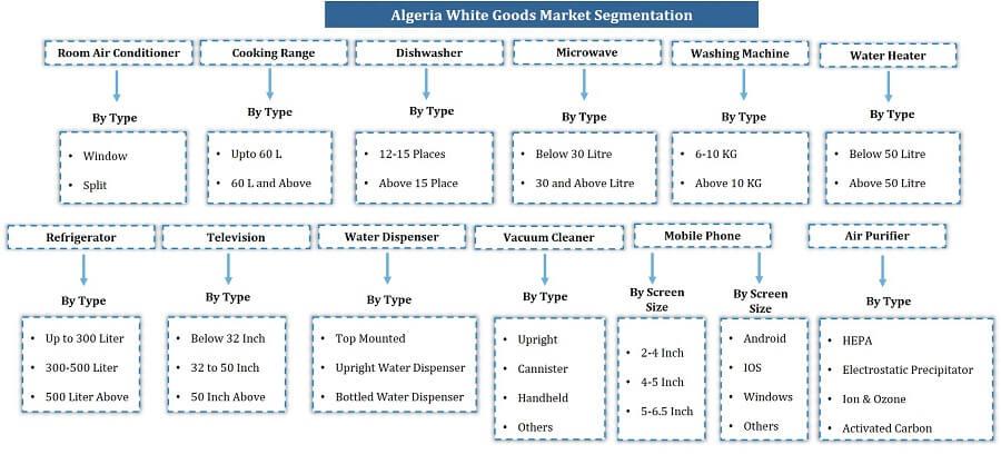 Algeria White Goods Market Segmentation