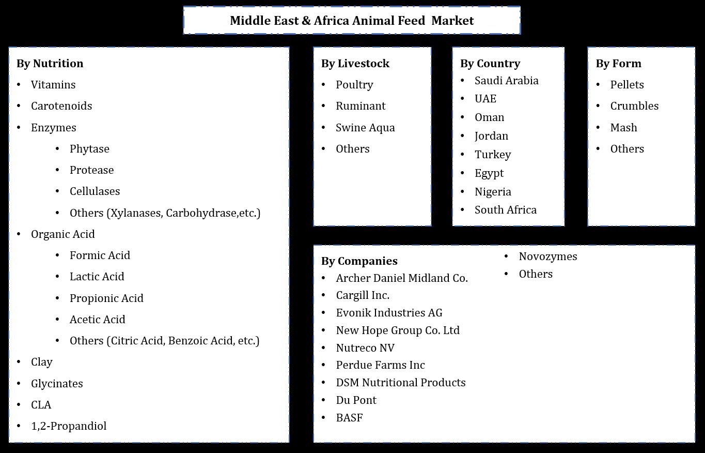 Middle East & Africa Animal Feed Market Segmentation