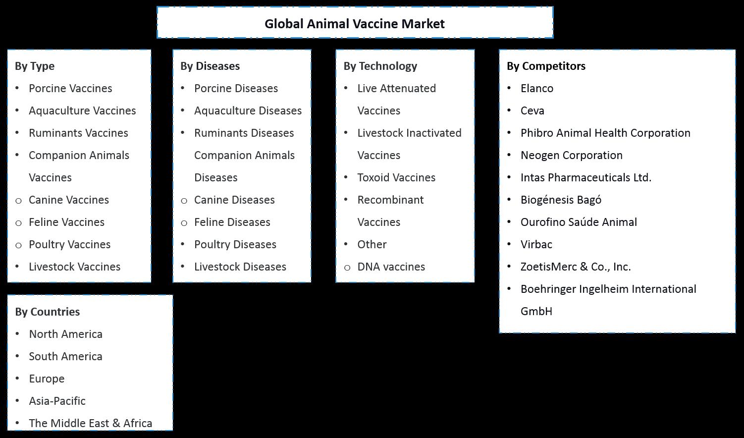 Global Animal Vaccine Market Segmentation