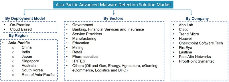 Asia-Pacific Advanced Malware Detection Solution Market Segmentation