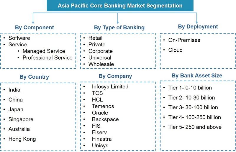 Asia Pacific Core Banking Market Segmentation