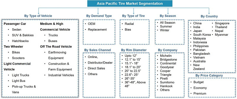 Asia-Pacific Tire Market Segmentation