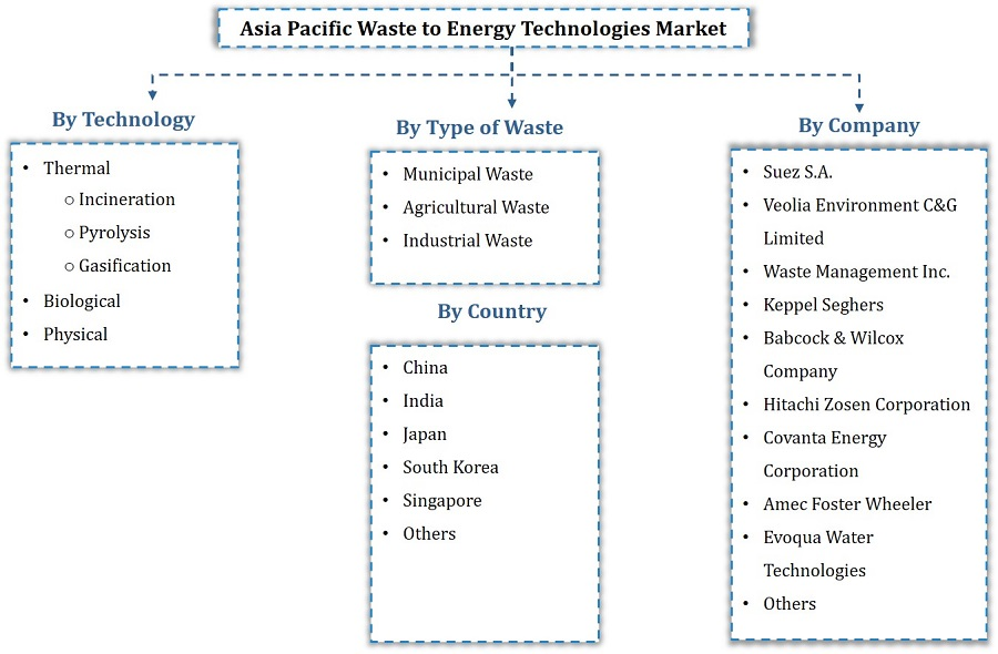 Asia Pacific Waste to Energy Market Segmentation