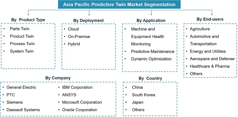 Asia Pacific Predictive Twin Market Segmentation
