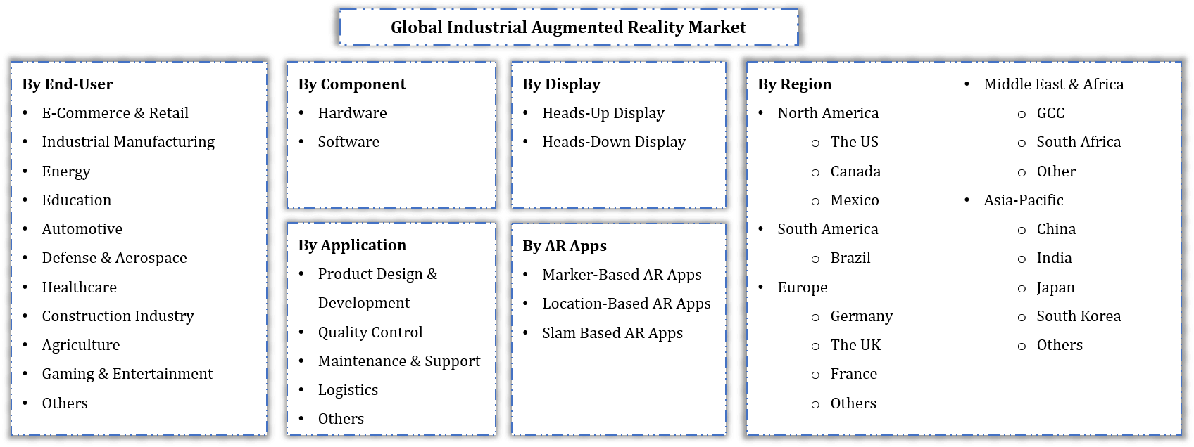 Global Industrial Augmented Reality Market Segmentation