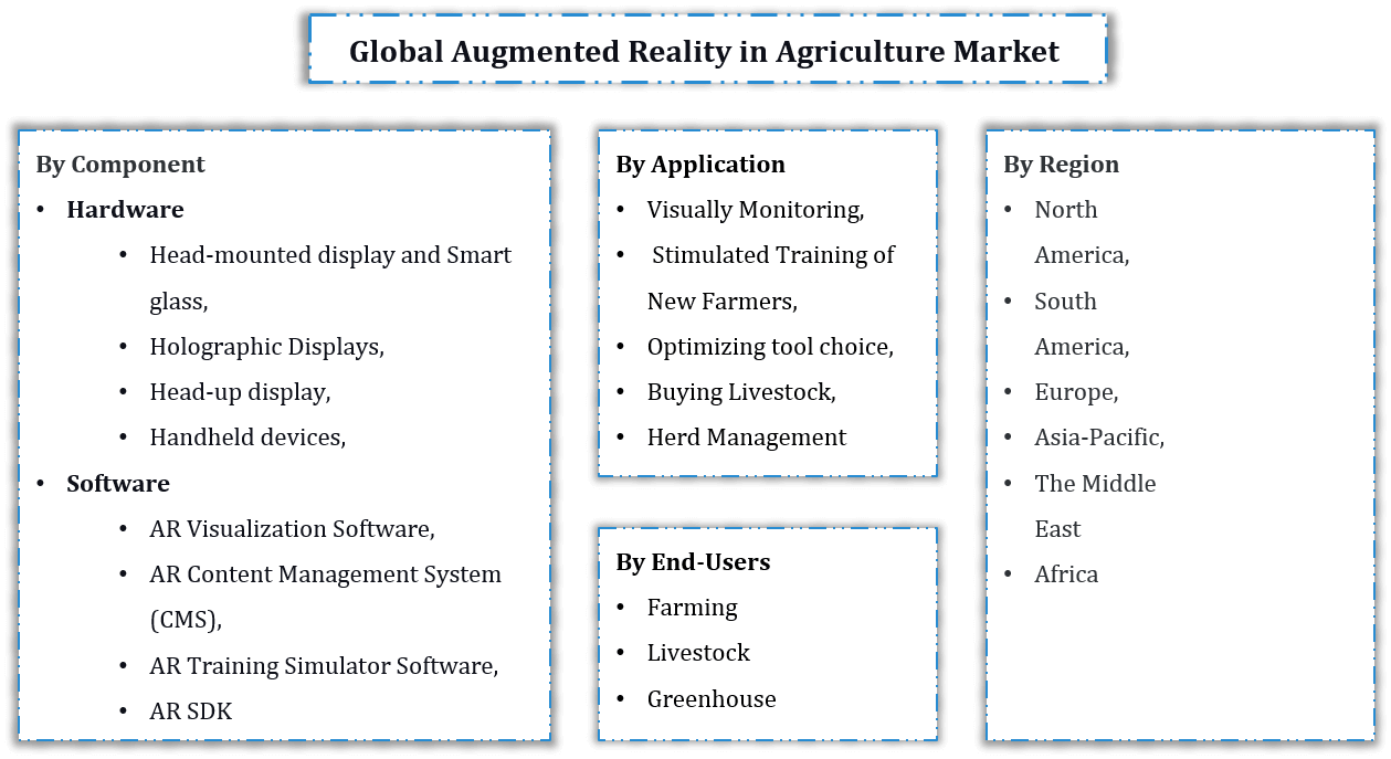 Global Augmented Reality in Agriculture Market Segmentation