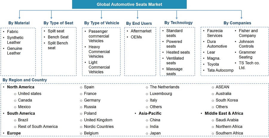 Global Automotive Seats Market Segmentation
