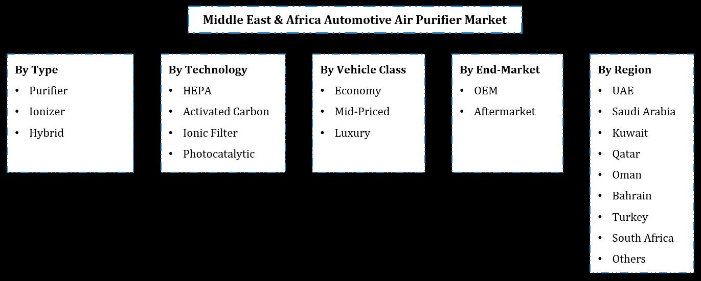 Middle East & Africa Automotive Air Purifier Market Segmentation