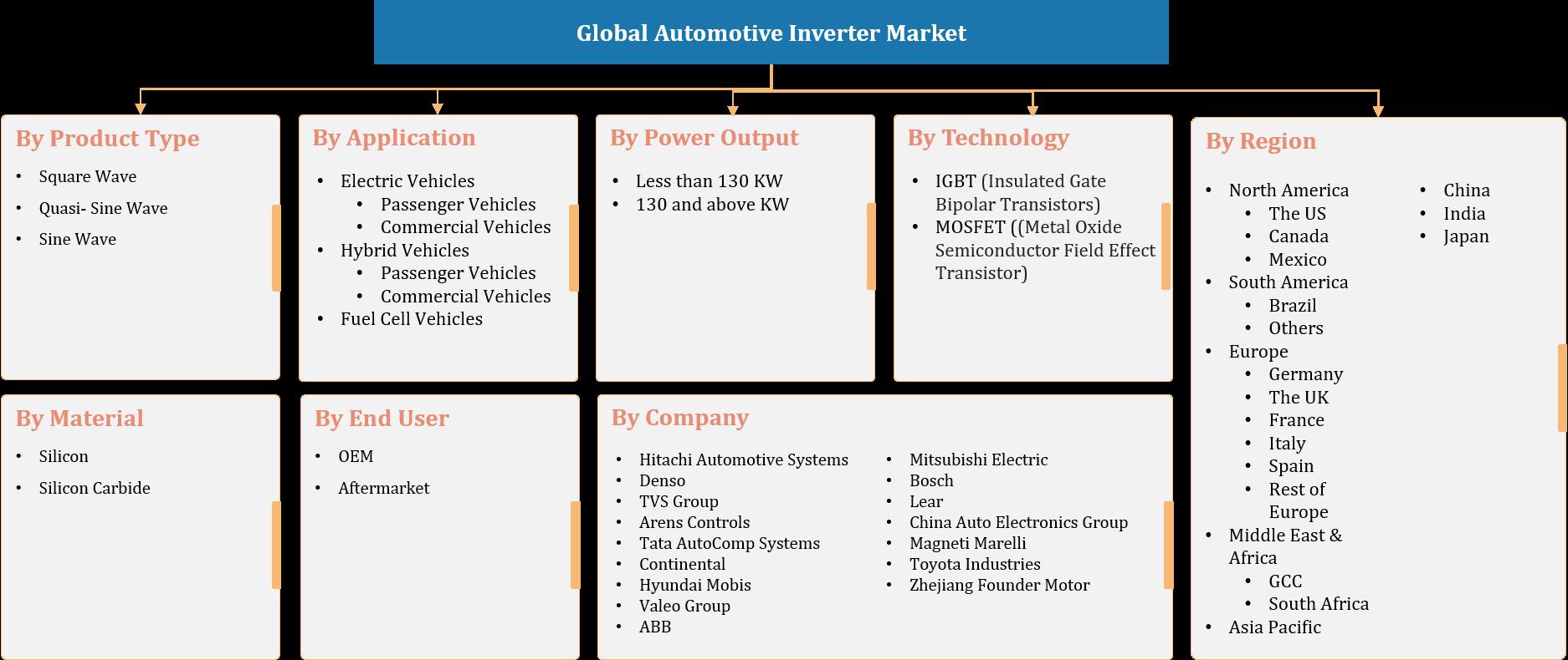 Global Automotive Inverter Market Segmentation