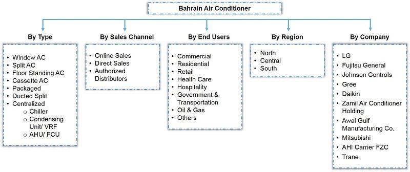 Bahrain Air Conditioner Market Segmentation
