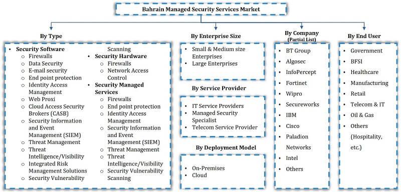 Bahrain Managed Security Market Segmentation