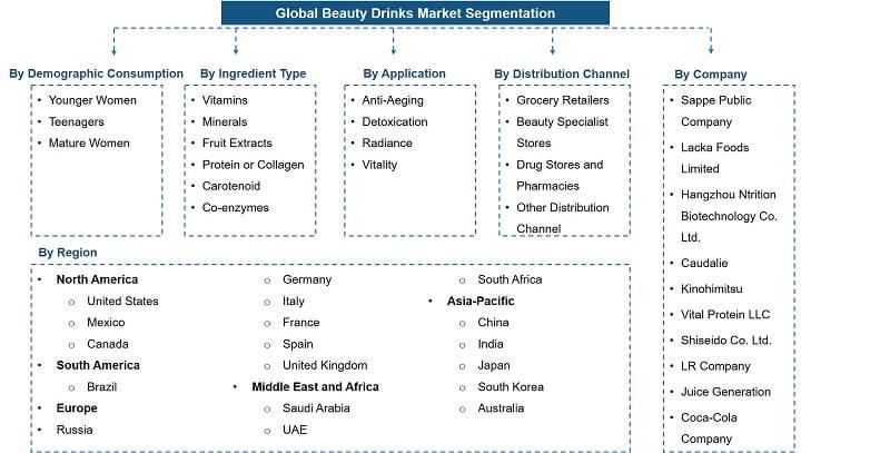 Global Beauty Drinks Market Segmentation