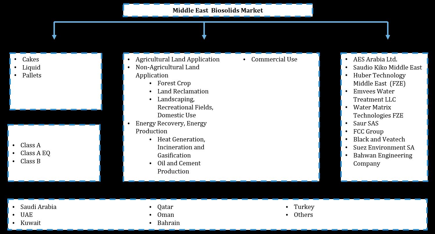 Middle East Biosolids Market Segmentation