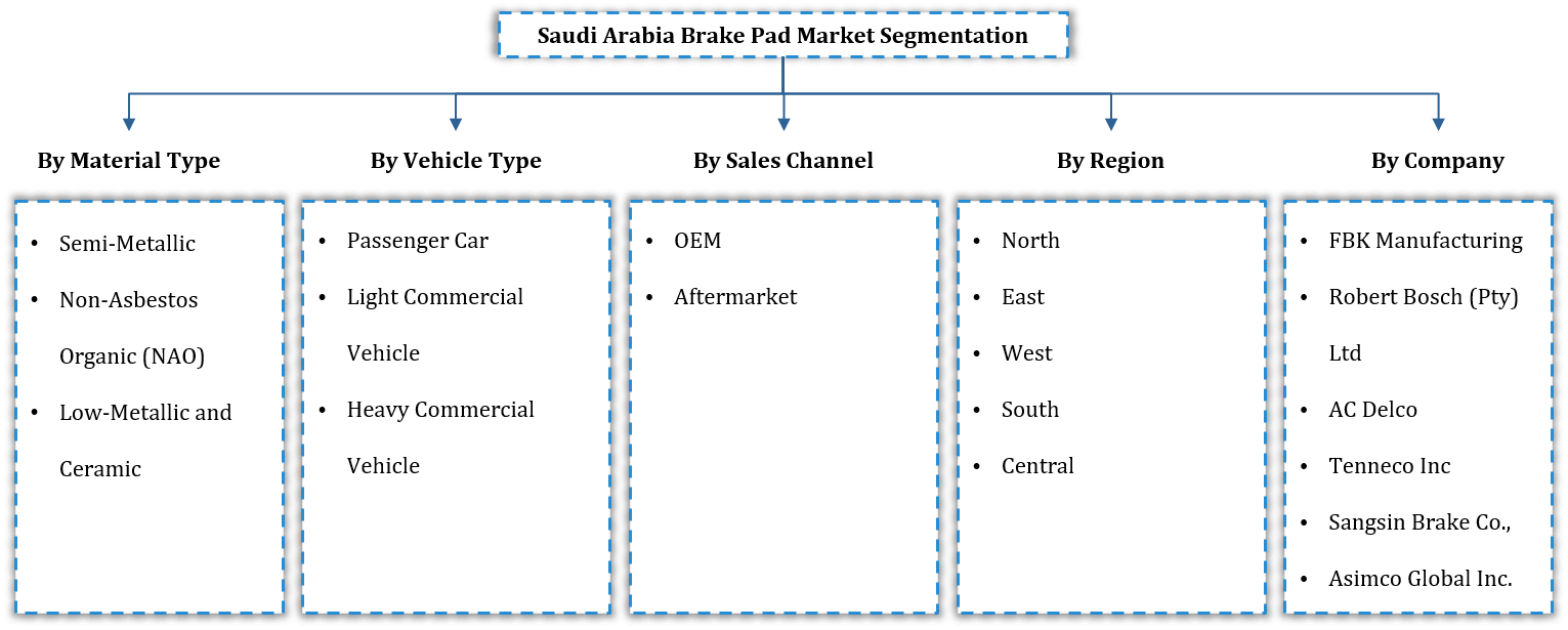 Saudi Arabia Brake Pad Market Segmentation