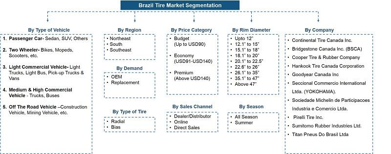 Brazil Tire Market Segmentation