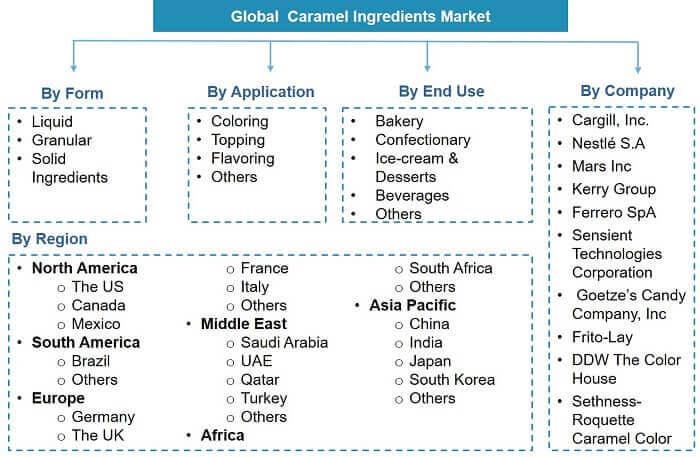 Global Caramel Ingredient Market Segmentation