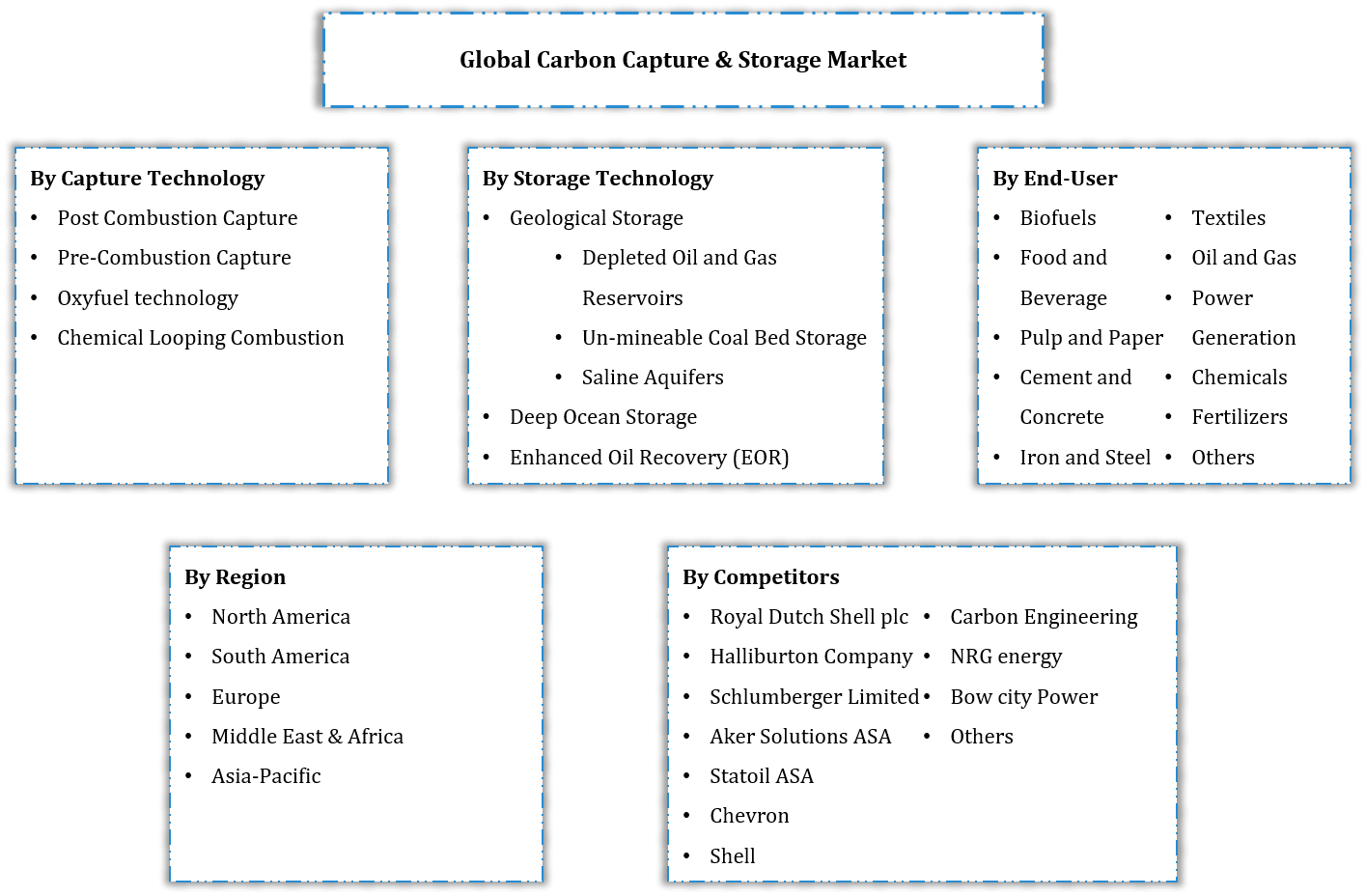 Global Carbon Capture & Storage Market Segmentation