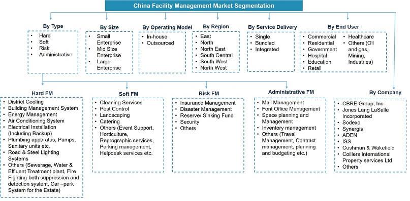 China Facility Management Market Segmentation