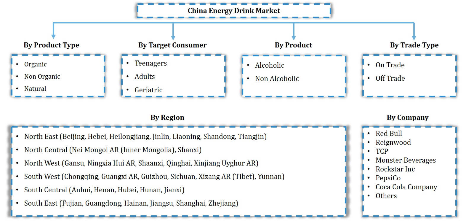 China Energy Drink Market Segmentation