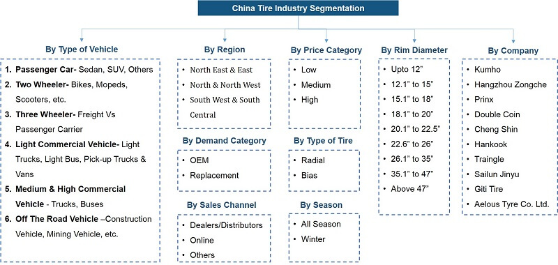 China Tire Market Segmentation