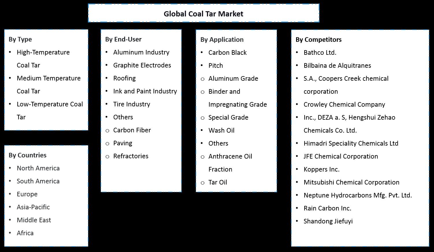 Global Coal Tar Market Segmentation