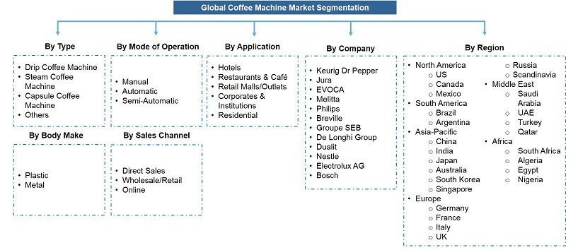 Global Coffee Machine Market Segmentation