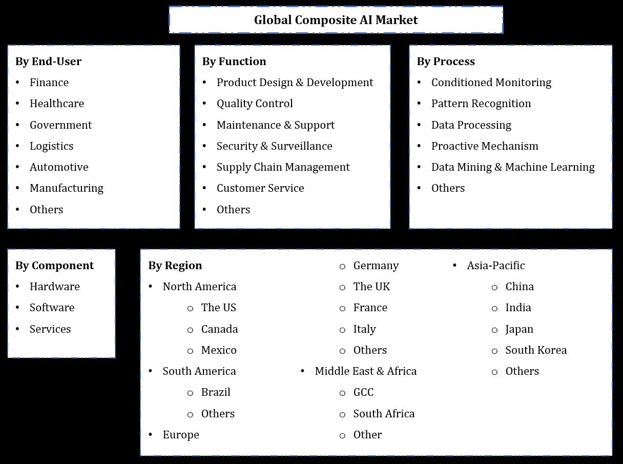 Global Composite AI Market Segmentation