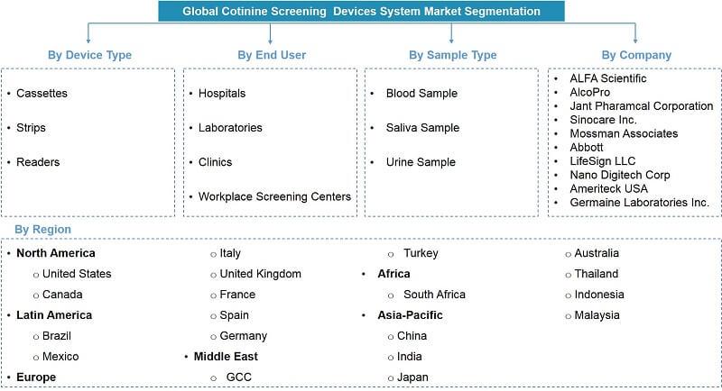 Global Cotinine Screening Devices Market Segmentation