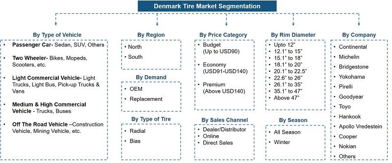 Denmark Tire Market Analysis Segmentation