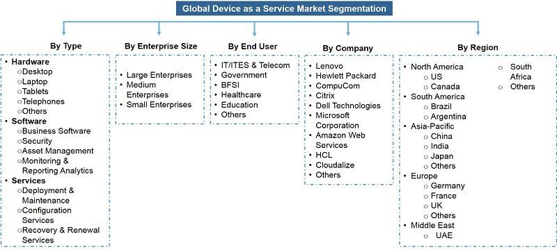Global Device as a Service (DaaS) Market Segmentation