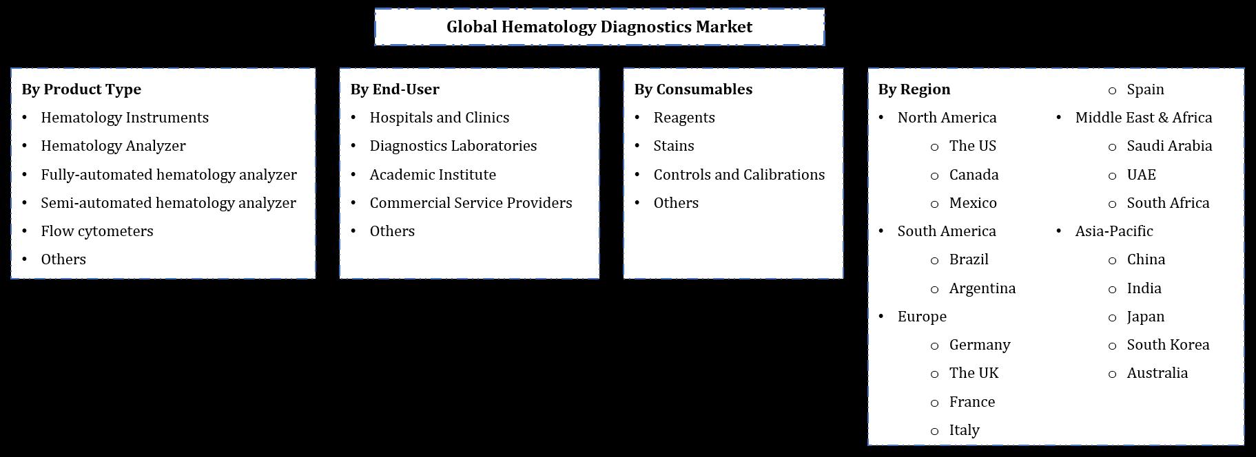 Hematology Diagnostics Market Segmentation
