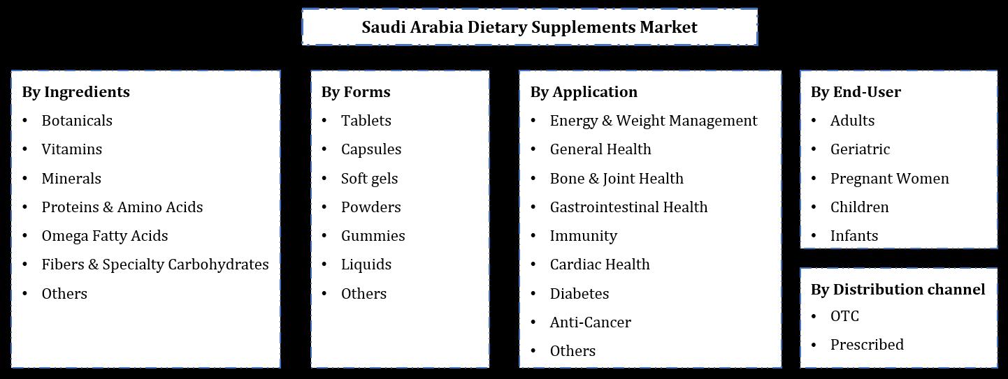 Saudi Arabia Dietary Supplements Market Segmentation