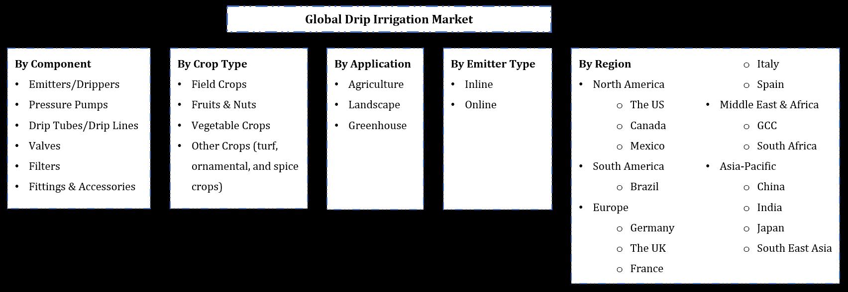Global Drip Irrigation Market Segmentation