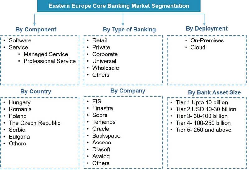 Eastern Europe Core Banking Market Segmentation