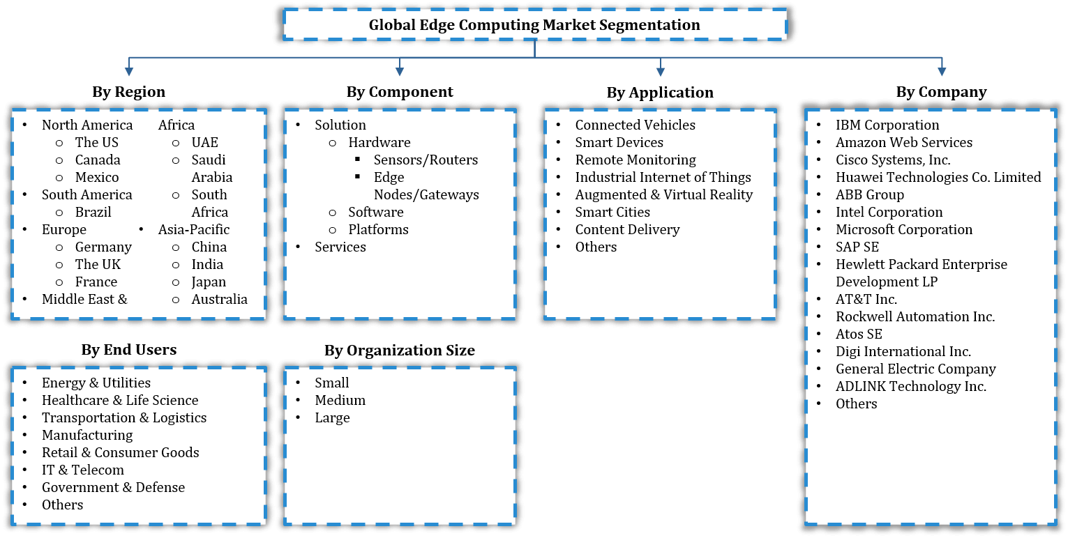Global Edge Computing Market Segmentation