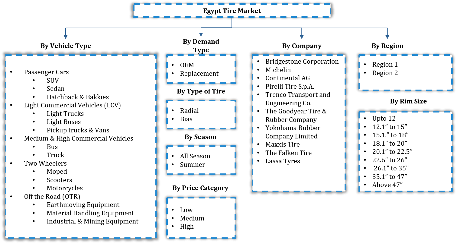 Egypt Tire Market Segmentation