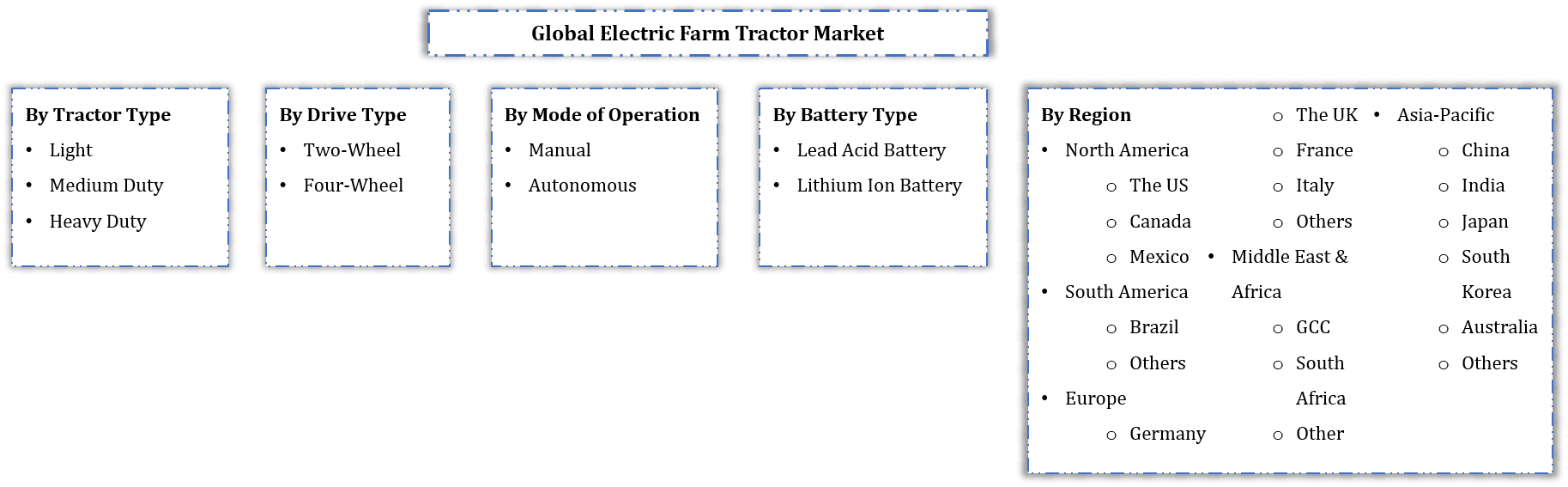 Global Electric Farm Tractor Market Segmentation